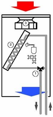 рисунок третий (3-ходовой модуляционный клапан)