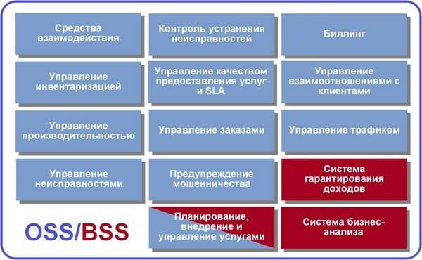 Рис. 1. Типовые модули системы OSS/BSS