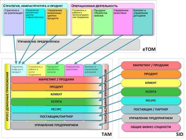 Рис. 2. Матричная структура карты TAM и ее связь с моделями eTOM и SID