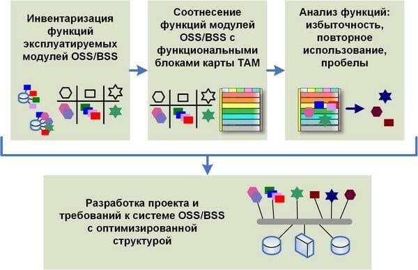 Рис.3. Общая схема анализа функций модулей OSS\BSS